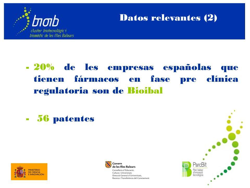 Datos relevantes (2) -20% de les empresas españolas que tienen fármacos en fase pre clínica regulatoria son de Bioibal - 56 patentes