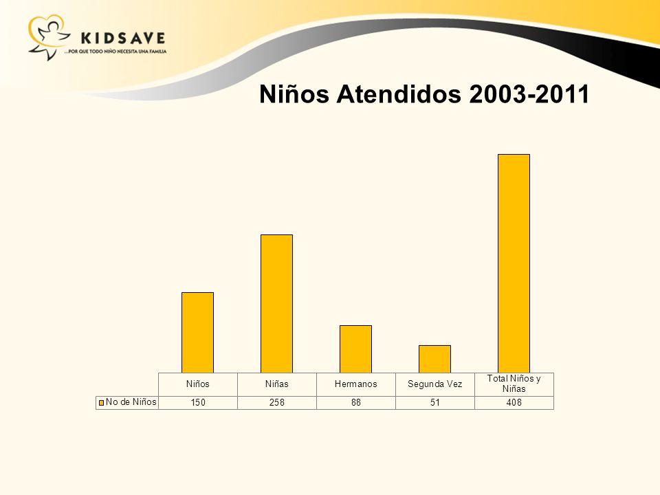Niños Atendidos 2003-2011