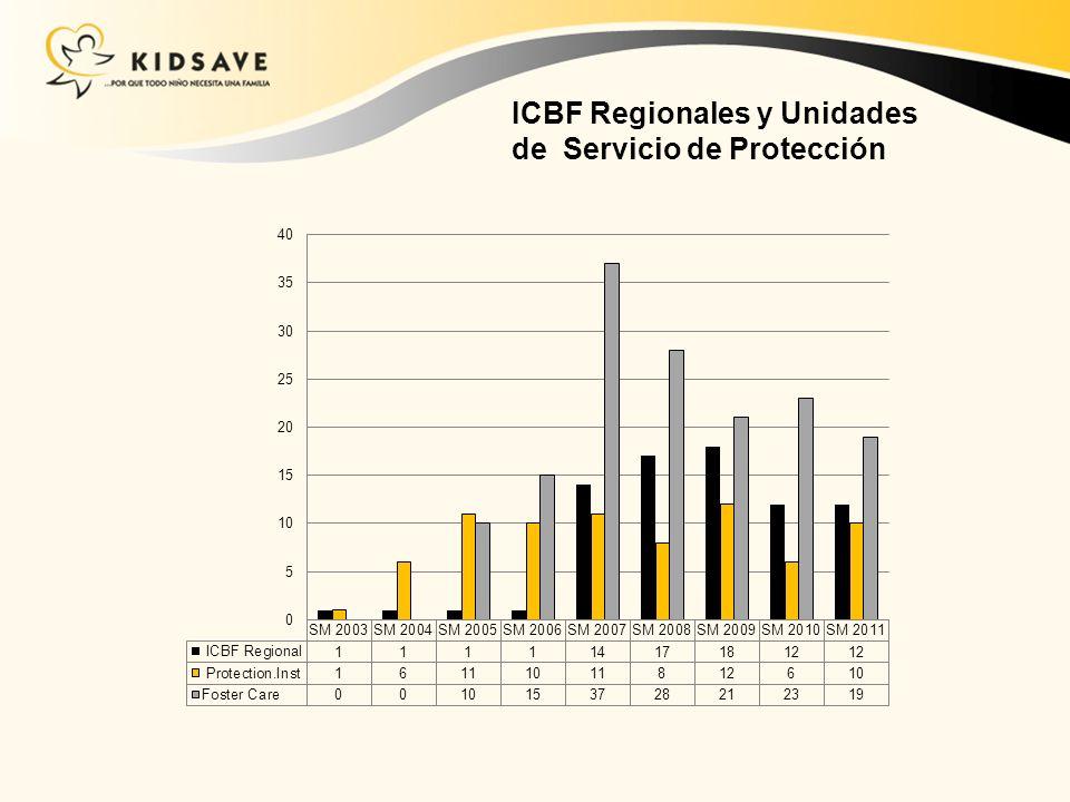 ICBF Regionales y Unidades de Servicio de Protección