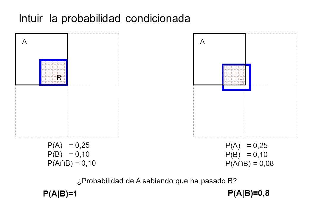 Intuir la probabilidad condicionada B A P(A) = 0,25 P(B) = 0,10 P(AB) = 0,10 B A ¿Probabilidad de A sabiendo que ha pasado B.