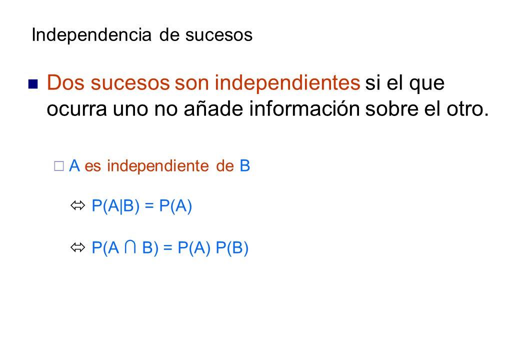 Dos sucesos son independientes si el que ocurra uno no añade información sobre el otro.