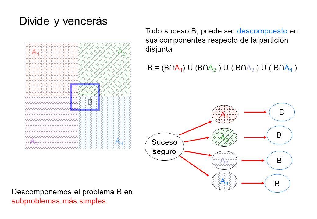 Divide y vencerás A1A1 A2A2 A3A3 A4A4 B Todo suceso B, puede ser descompuesto en sus componentes respecto de la partición disjunta B = (BA 1 ) U (BA 2 ) U ( BA 3 ) U ( BA 4 ) Descomponemos el problema B en subproblemas más simples.