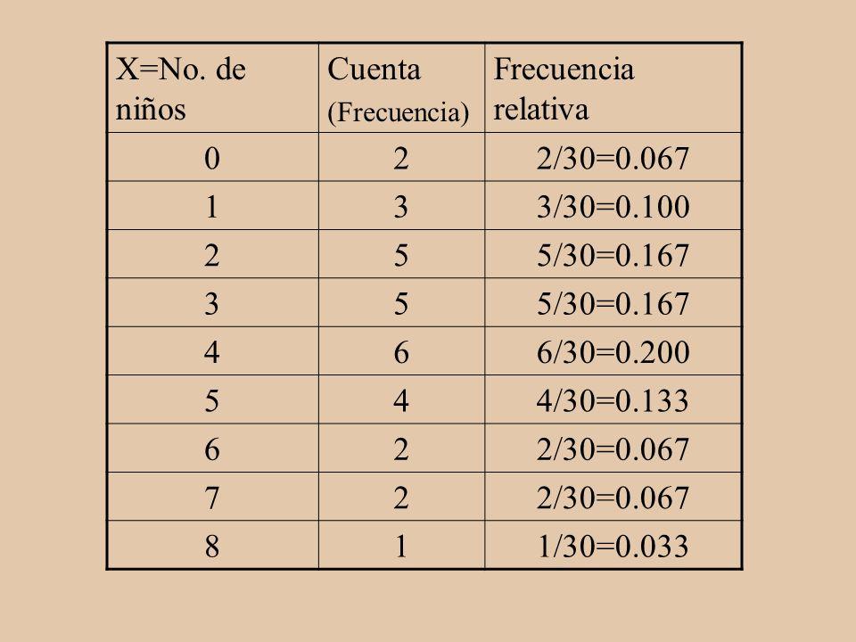X=No. de niños Cuenta (Frecuencia) Frecuencia relativa 022/30=0.067 133/30=0.100 255/30=0.167 35 466/30=0.200 544/30=0.133 622/30=0.067 72 811/30=0.03