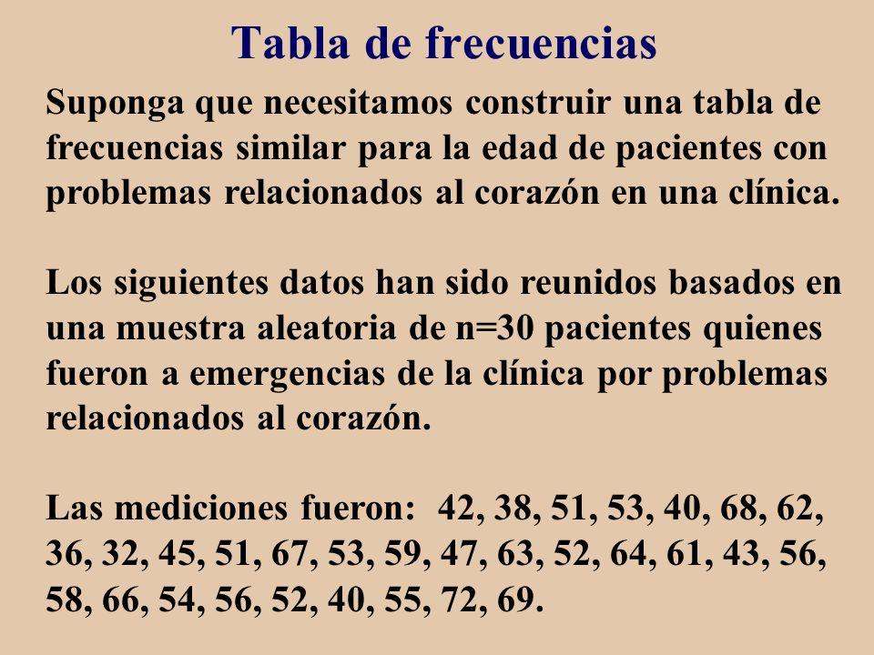 Tabla de frecuencias Suponga que necesitamos construir una tabla de frecuencias similar para la edad de pacientes con problemas relacionados al corazó