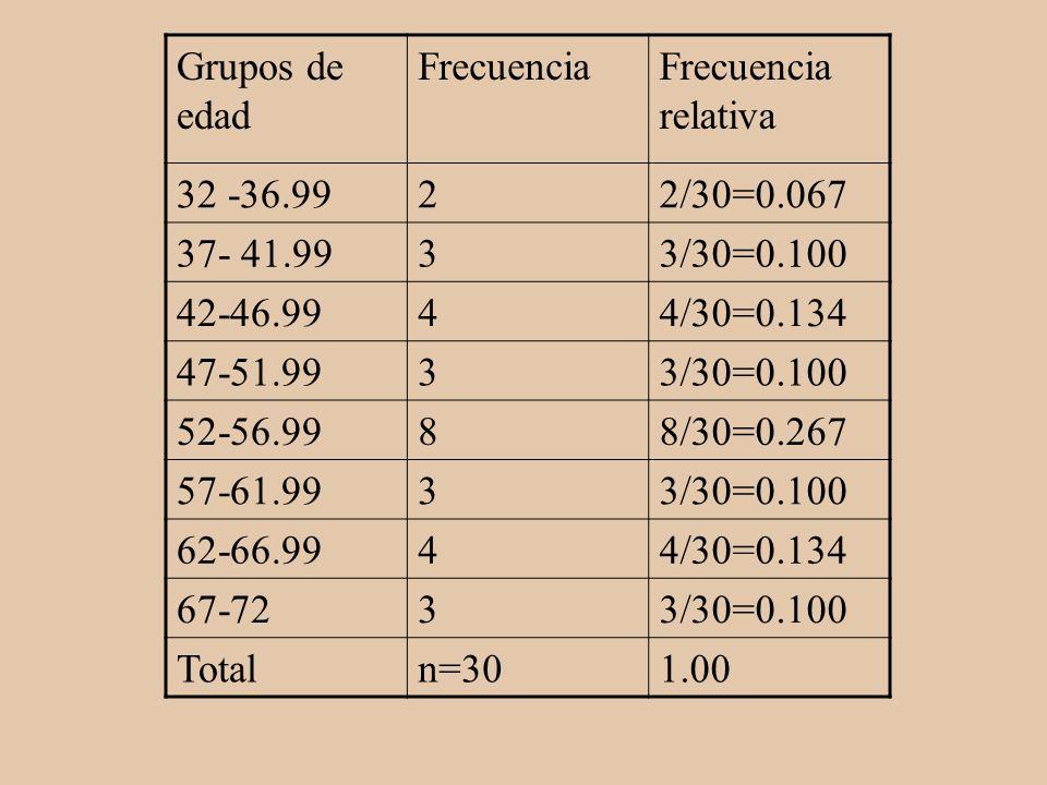 Grupos de edad FrecuenciaFrecuencia relativa 32 -36.9922/30=0.067 37- 41.9933/30=0.100 42-46.9944/30=0.134 47-51.9933/30=0.100 52-56.9988/30=0.267 57-
