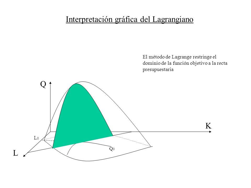 Interpretación gráfica del Lagrangiano Q K L K0K0 L0L0 El método de Lagrange restringe el dominio de la función objetivo a la recta presupuestaria Q0Q