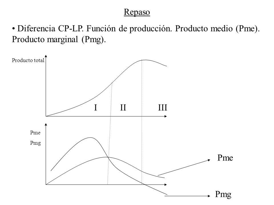 Repaso Diferencia CP-LP. Función de producción. Producto medio (Pme). Producto marginal (Pmg). Producto total Pme Pmg Pme Pmg I II III