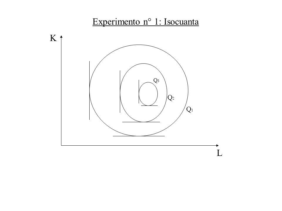 L K Q1Q1 Q3Q3 Q2Q2 Experimento n° 1: Isocuanta