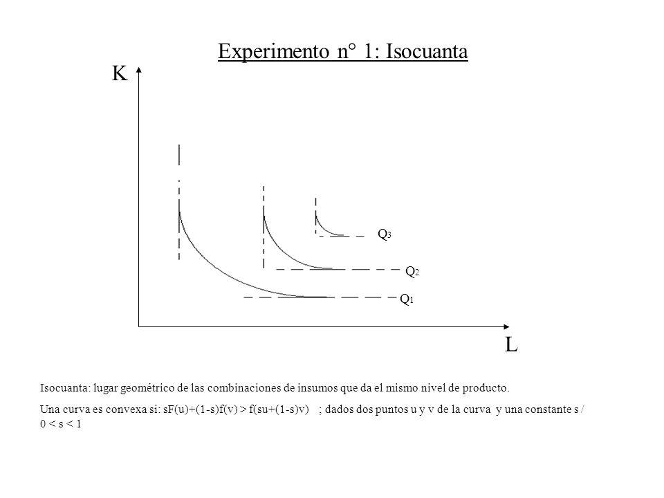 L K Q3Q3 Q2Q2 Q1Q1 Isocuanta: lugar geométrico de las combinaciones de insumos que da el mismo nivel de producto. Una curva es convexa si: sF(u)+(1-s)