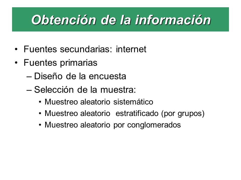 Obtención de la información Fuentes secundarias: internet Fuentes primarias –Diseño de la encuesta –Selección de la muestra: Muestreo aleatorio sistem