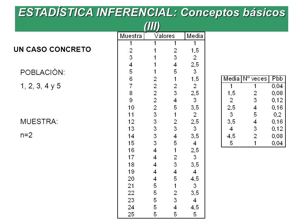 UN CASO CONCRETO POBLACIÓN: 1, 2, 3, 4 y 5 MUESTRA: n=2 ESTADÍSTICA INFERENCIAL: Conceptos básicos (III)