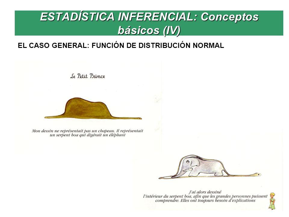 ESTADÍSTICA INFERENCIAL: Conceptos básicos (IV) EL CASO GENERAL: FUNCIÓN DE DISTRIBUCIÓN NORMAL