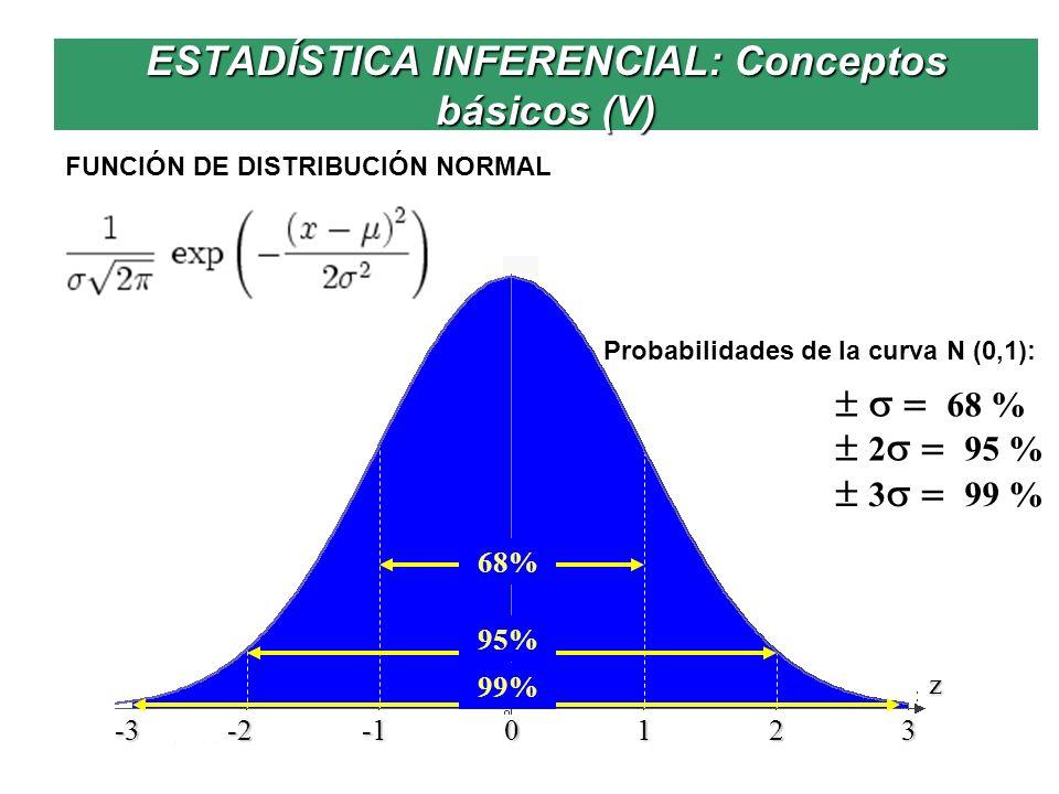 ESTADÍSTICA INFERENCIAL: Conceptos básicos (V) FUNCIÓN DE DISTRIBUCIÓN NORMAL -3 -2 -1 0 1 2 3 z 68% 99% 95% 68 % 2 95 % 3 99 % Probabilidades de la c