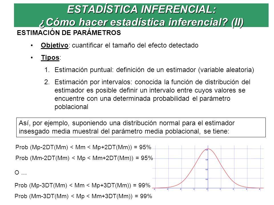 ESTADÍSTICA INFERENCIAL: ¿Cómo hacer estadística inferencial? (II) ESTIMACIÓN DE PARÁMETROS Objetivo: cuantificar el tamaño del efecto detectado Tipos