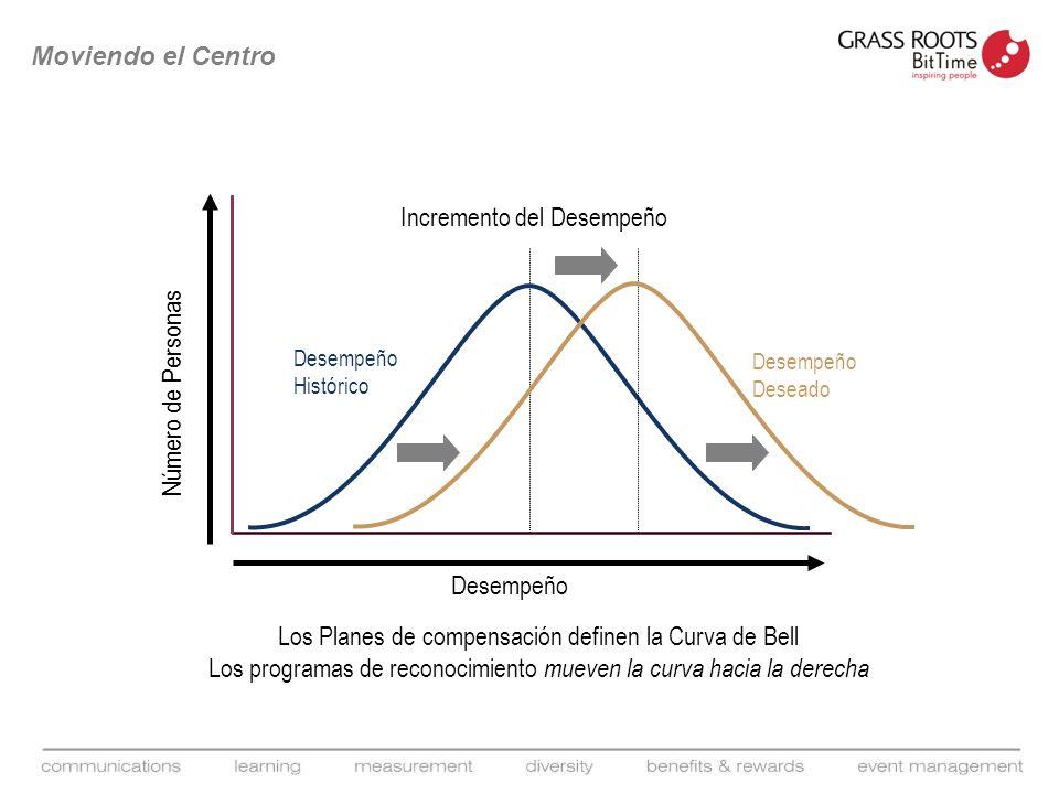 Desempeño Número de Personas Incremento del Desempeño Desempeño Histórico Los Planes de compensación definen la Curva de Bell Moviendo el Centro Desem