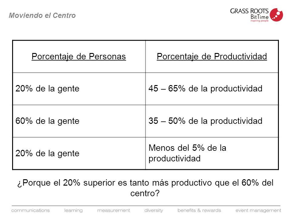 ¿Porque el 20% superior es tanto más productivo que el 60% del centro? Moviendo el Centro Porcentaje de PersonasPorcentaje de Productividad 20% de la