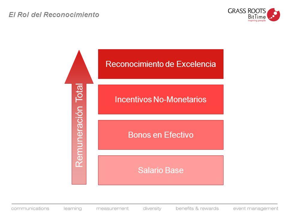 El Rol del Reconocimiento Salario Base Bonos en Efectivo Incentivos No-Monetarios Reconocimiento de Excelencia Remuneración Total