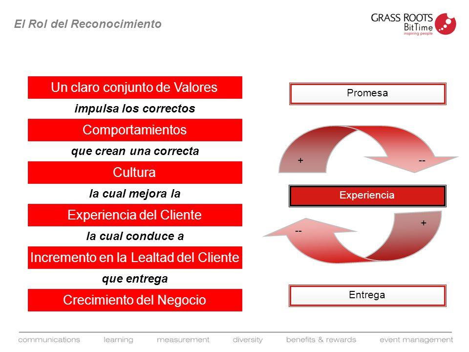Un claro conjunto de Valores impulsa los correctos Comportamientos que crean una correcta CulturaExperiencia del Cliente la cual mejora la Incremento