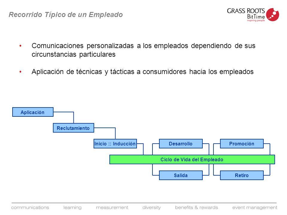 Recorrido Típico de un Empleado Comunicaciones personalizadas a los empleados dependiendo de sus circunstancias particulares Aplicación de técnicas y