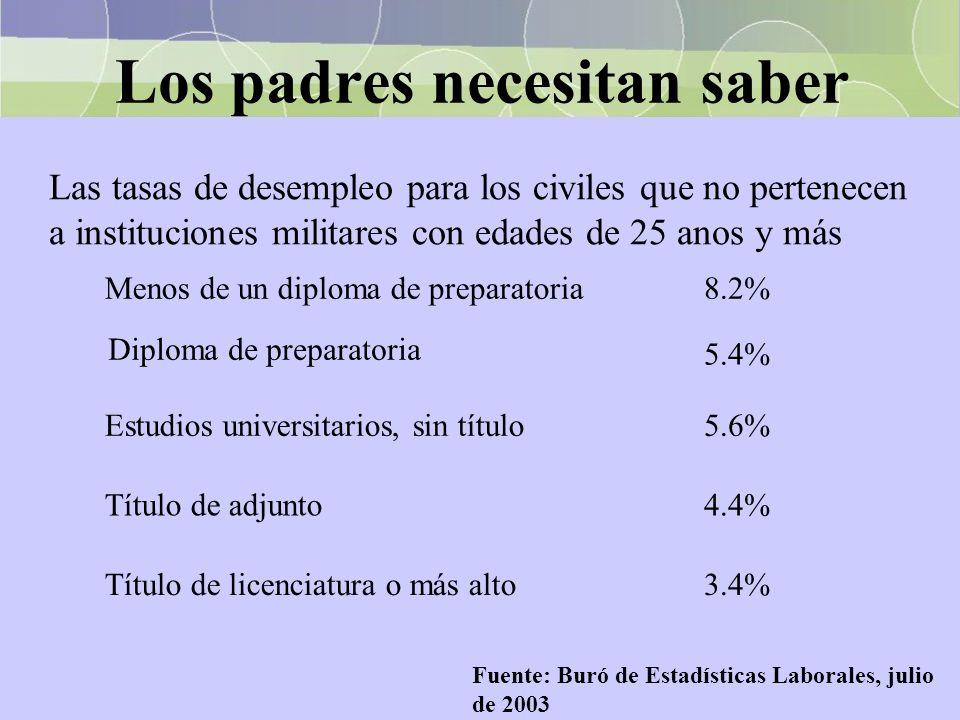 Los padres necesitan saber Las tasas de desempleo para los civiles que no pertenecen a instituciones militares con edades de 25 anos y más Fuente: Bur