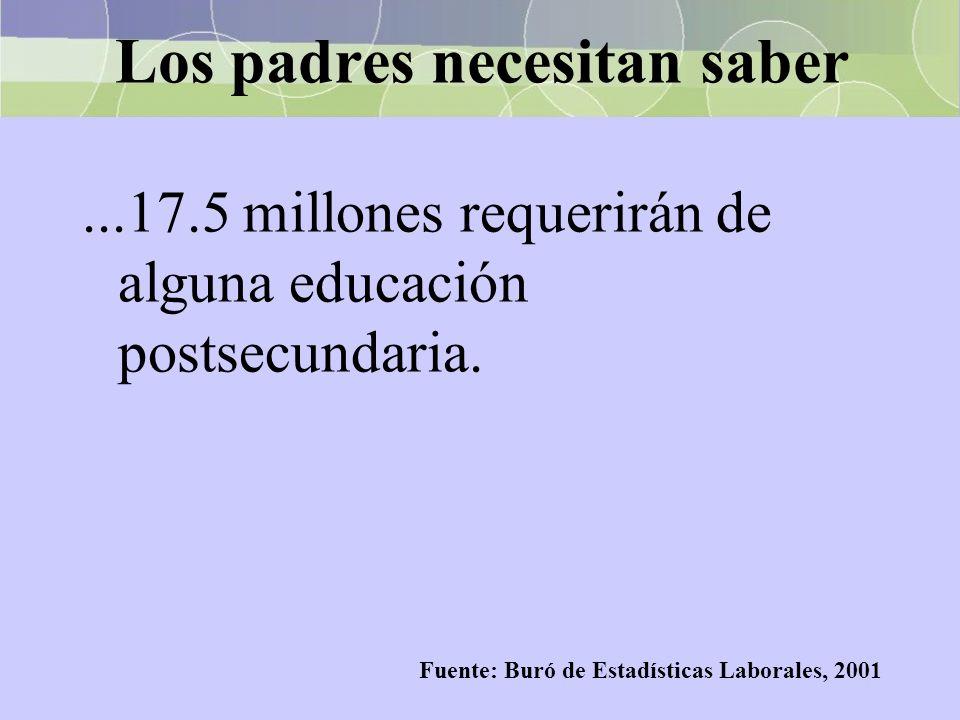 Los padres necesitan saber...17.5 millones requerirán de alguna educación postsecundaria. Fuente: Buró de Estadísticas Laborales, 2001