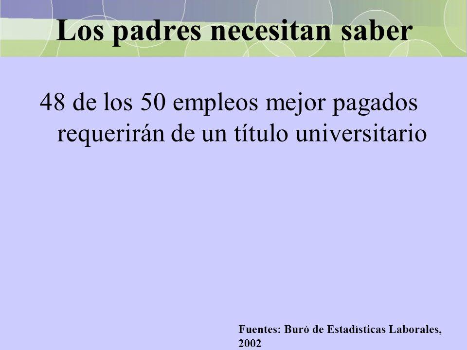 Los padres necesitan saber 48 de los 50 empleos mejor pagados requerirán de un título universitario Fuentes: Buró de Estadísticas Laborales, 2002