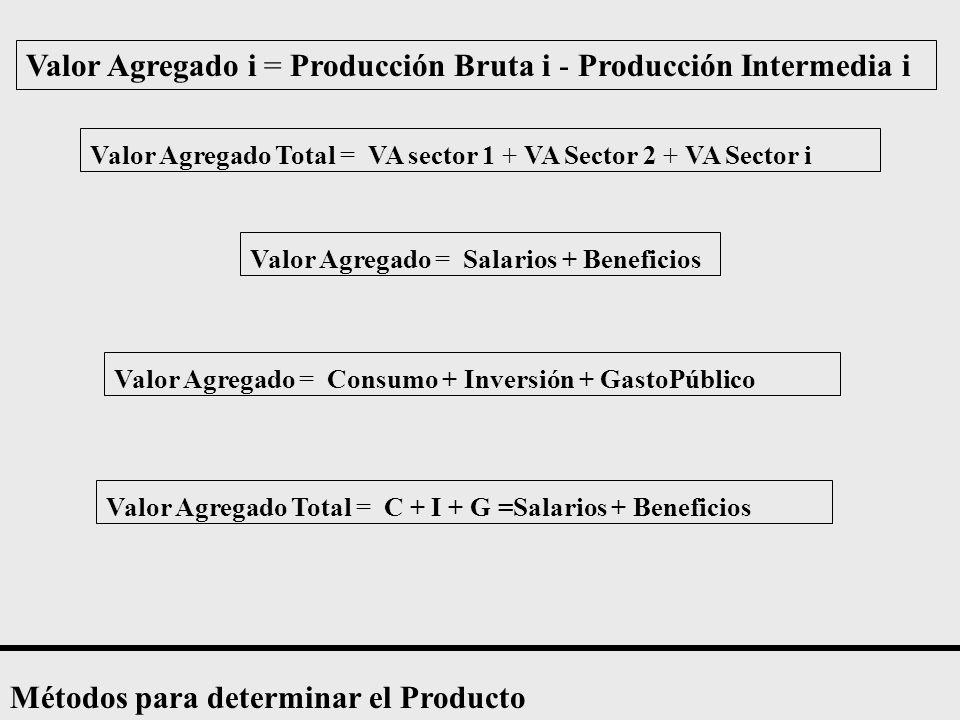 Valor Agregado i = Producción Bruta i - Producción Intermedia i Valor Agregado Total = VA sector 1 + VA Sector 2 + VA Sector i Valor Agregado = Salarios + Beneficios Valor Agregado = Consumo + Inversión + GastoPúblico Valor Agregado Total = C + I + G =Salarios + Beneficios Métodos para determinar el Producto