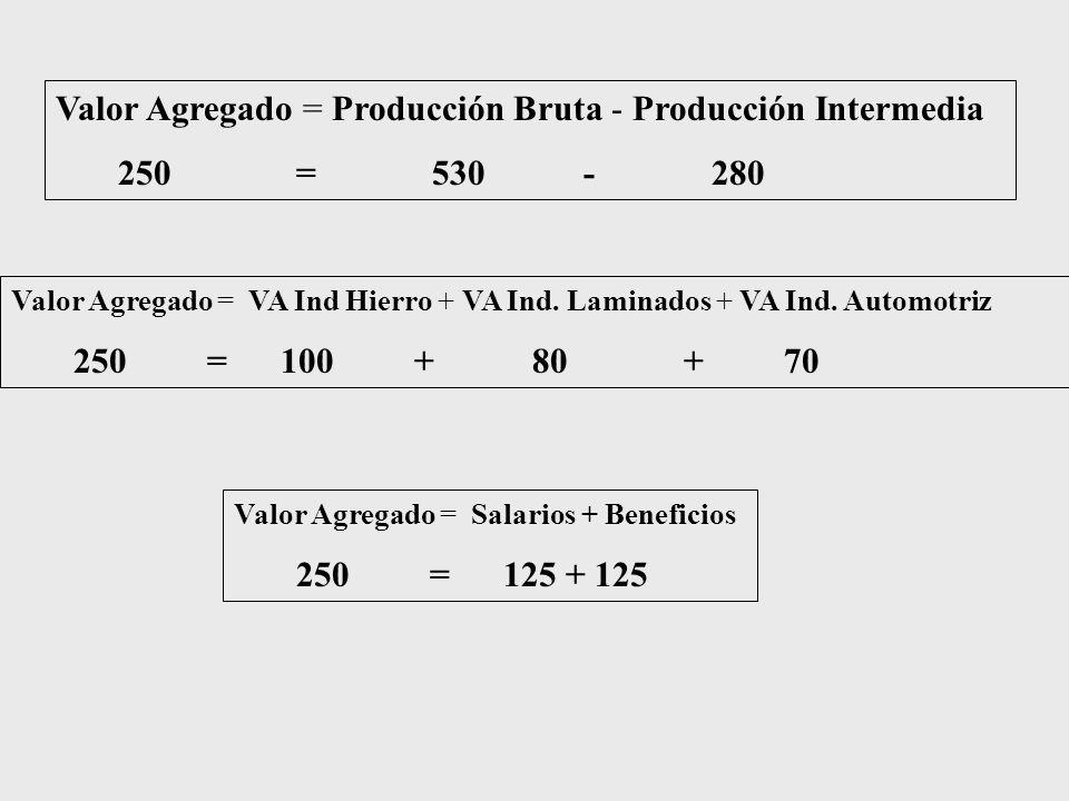 Valor Agregado = Producción Bruta - Producción Intermedia 250 = 530 - 280 Valor Agregado = VA Ind Hierro + VA Ind. Laminados + VA Ind. Automotriz 250