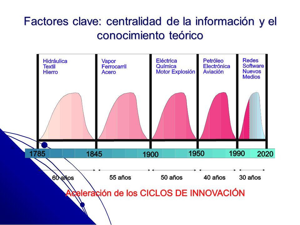 Factores clave: centralidad de la información y el conocimiento teórico
