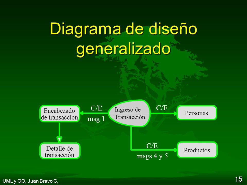 15 Diagrama de diseño generalizado Personas Encabezado de transacción Detalle de transacción Ingreso de Transacción C/E msgs 4 y 5 C/E msg 1 Productos UML y OO, Juan Bravo C,