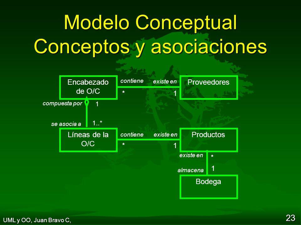 23 Encabezado de O/C Proveedores Líneas de la O/C Productos * 1 1 1..* Bodega * 1 compuesta por se asocia a contiene existe en contiene existe en almacena Modelo Conceptual Conceptos y asociaciones UML y OO, Juan Bravo C,