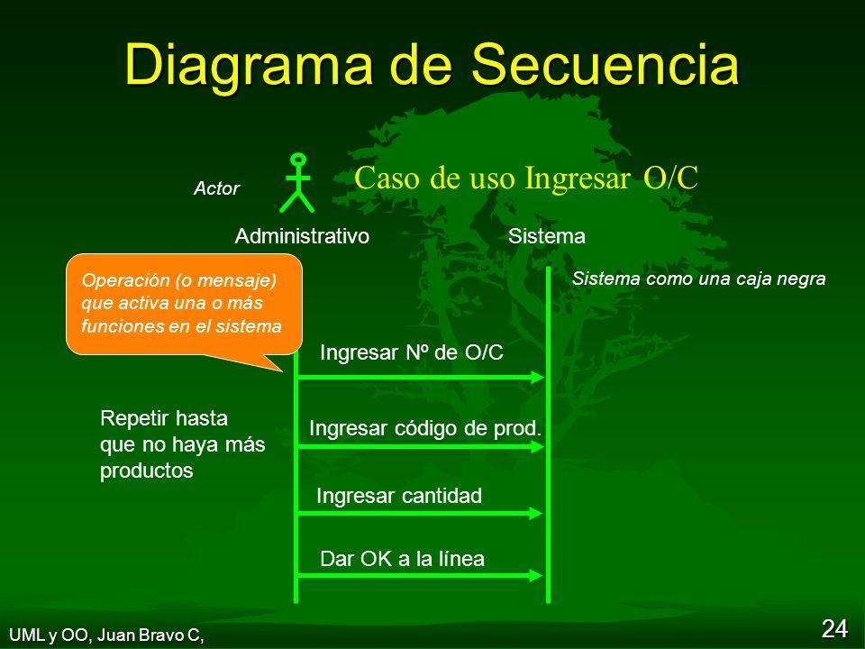 24 Diagrama de Secuencia Ingresar Nº de O/C Dar OK a la línea Ingresar código de prod.