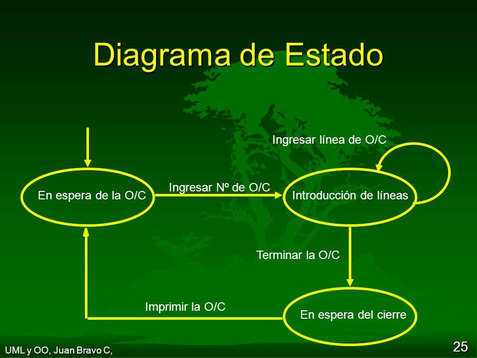 25 Diagrama de Estado Ingresar Nº de O/C Terminar la O/C Ingresar línea de O/C En espera de la O/CIntroducción de líneas En espera del cierre Imprimir la O/C UML y OO, Juan Bravo C,