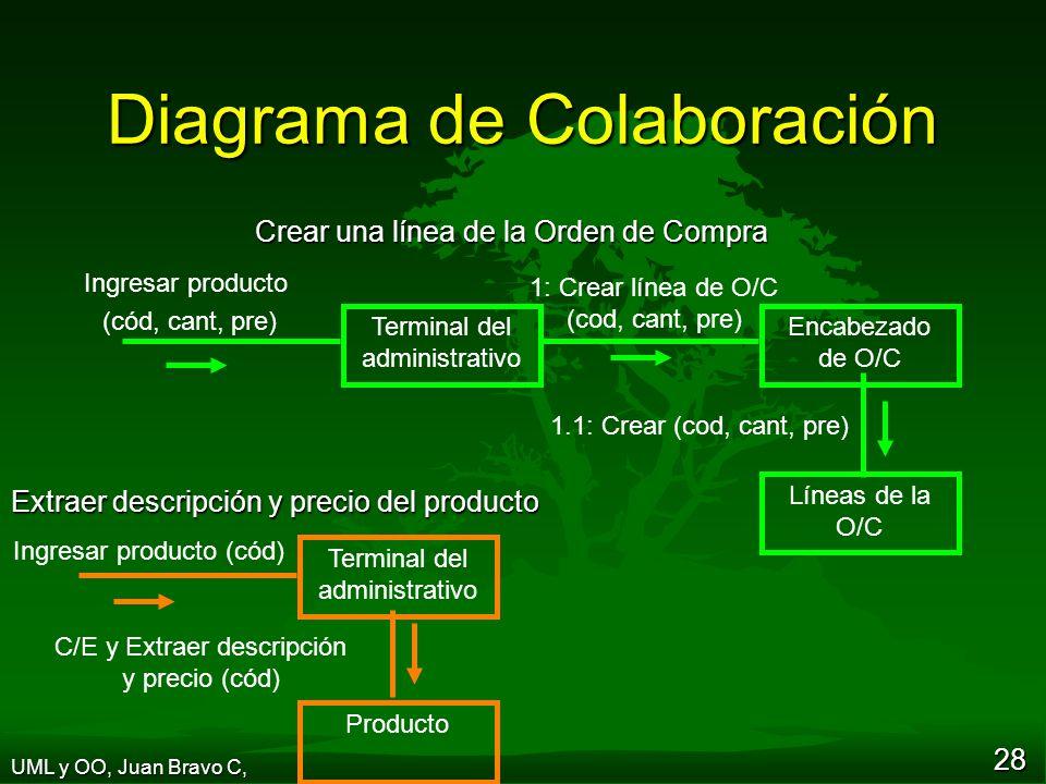 28 Diagrama de Colaboración Ingresar producto (cód, cant, pre) Encabezado de O/C Líneas de la O/C Terminal del administrativo 1: Crear línea de O/C (cod, cant, pre) 1.1: Crear (cod, cant, pre) Ingresar producto (cód) Terminal del administrativo Producto C/E y Extraer descripción y precio (cód) Extraer descripción y precio del producto Crear una línea de la Orden de Compra UML y OO, Juan Bravo C,