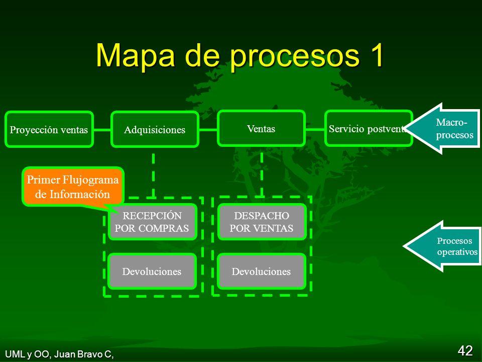 42 Mapa de procesos 1 UML y OO, Juan Bravo C, Devoluciones RECEPCIÓN POR COMPRAS VentasServicio postventa Proyección ventasAdquisiciones DESPACHO POR VENTAS Devoluciones Primer Flujograma de Información Macro- procesos Procesos operativos