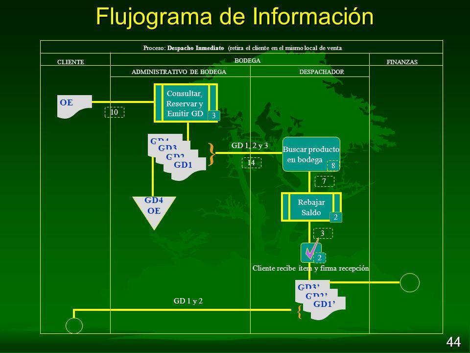 44 Flujograma de Información CLIENTE BODEGA FINANZAS ADMINISTRATIVO DE BODEGA DESPACHADOR } Proceso: Despacho Inmediato (retira el cliente en el mismo local de venta GD3 OE { GD4 GD3 GD2 GD1 GD4 OE Buscar producto en bodega GD 1, 2 y 3 Cliente recibe ítem y firma recepción GD2 GD1 GD 1 y 2 2 8 14 10 7 3 Consultar, Reservar y Emitir GD 3 Rebajar Saldo 2