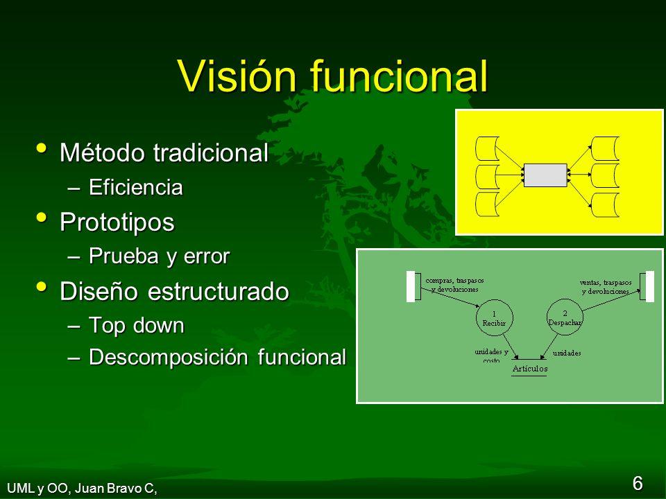 6 Visión funcional Método tradicional Método tradicional –Eficiencia Prototipos Prototipos –Prueba y error Diseño estructurado Diseño estructurado –Top down –Descomposición funcional UML y OO, Juan Bravo C,