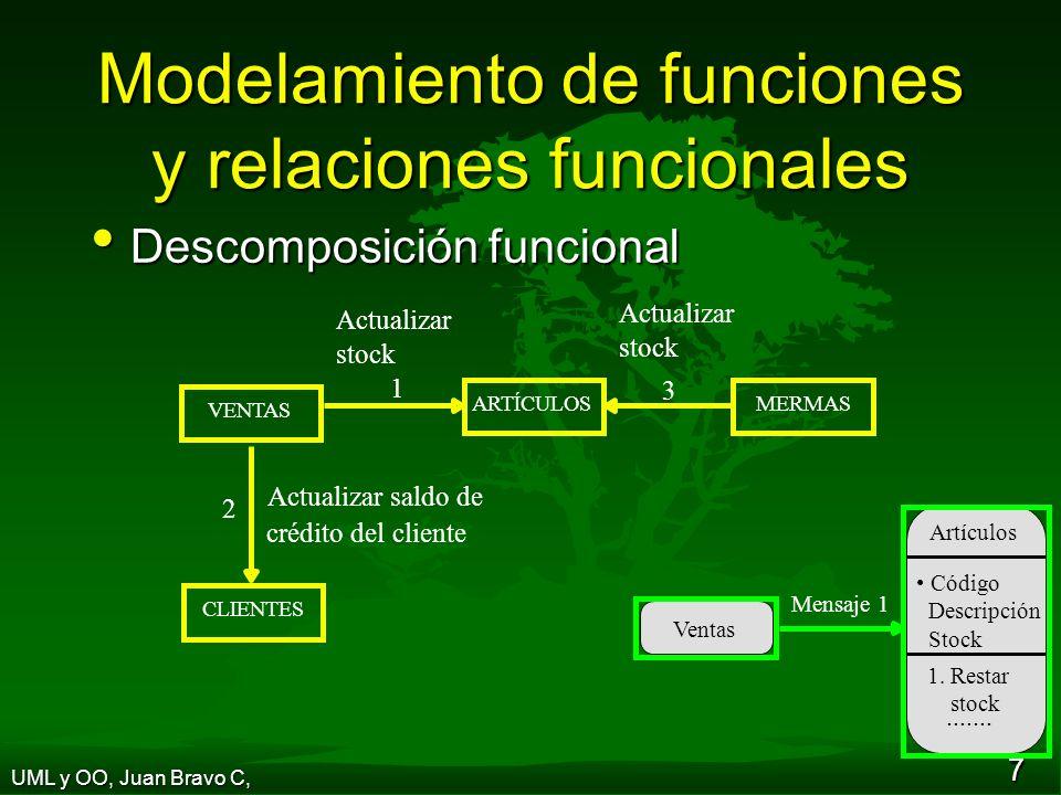 18 UML, Modelamiento visual del software Introducción Introducción Modelos de UML: casos de uso, modelo conceptual, diagrama de secuencia, funciones básicas del sistema, visión dinámica, contrato, diagrama de diseño de clases, diagrama de colaboración y otros.