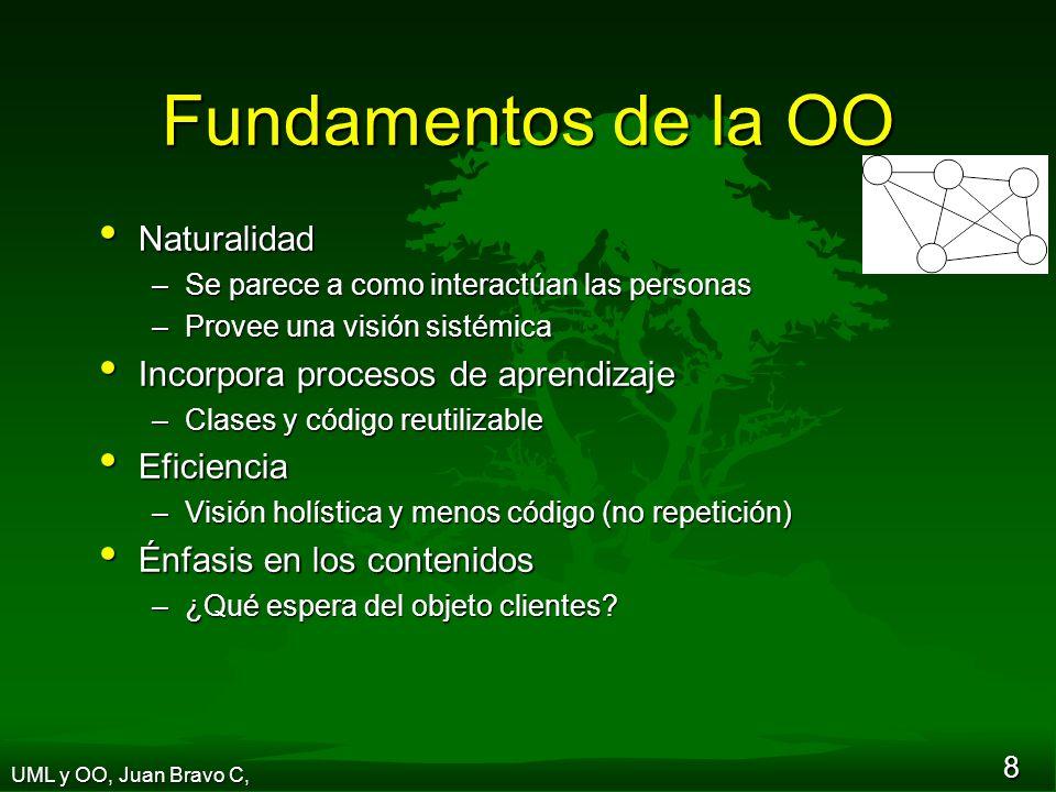 29 Diseño de clases (visibilidad) UML y OO, Juan Bravo C, Líneas de la O/C unidades precio Agregar línea Productos...