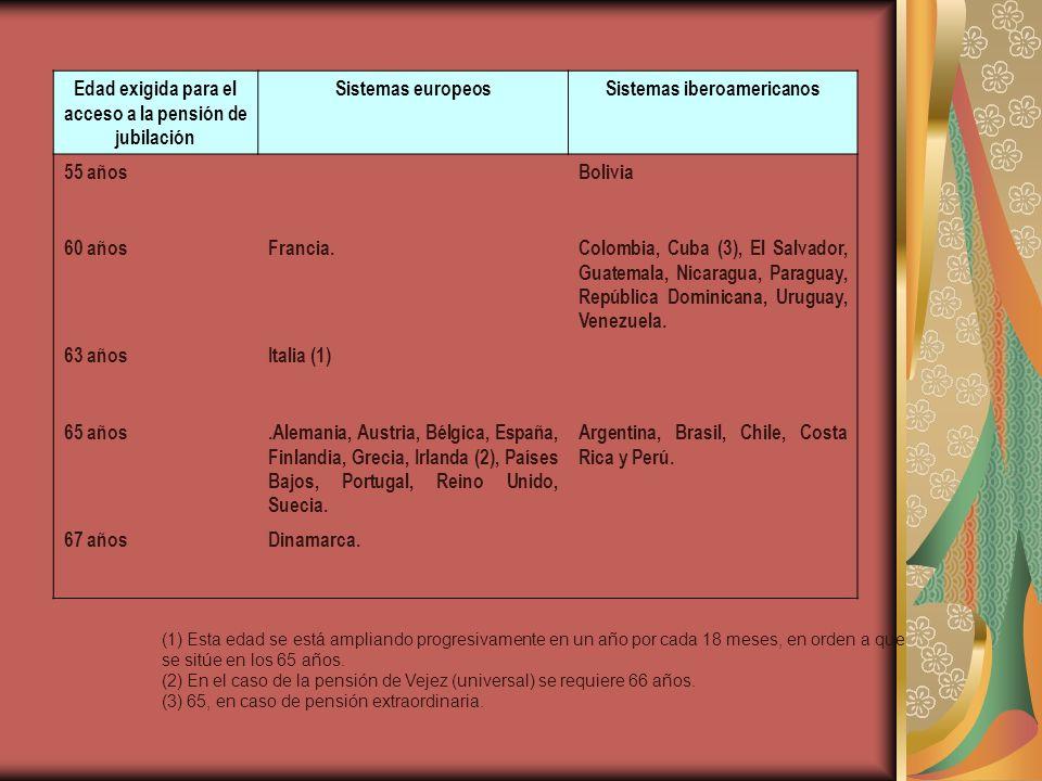 Edad exigida para el acceso a la pensión de jubilación Sistemas europeosSistemas iberoamericanos 55 añosBolivia 60 añosFrancia.Colombia, Cuba (3), El