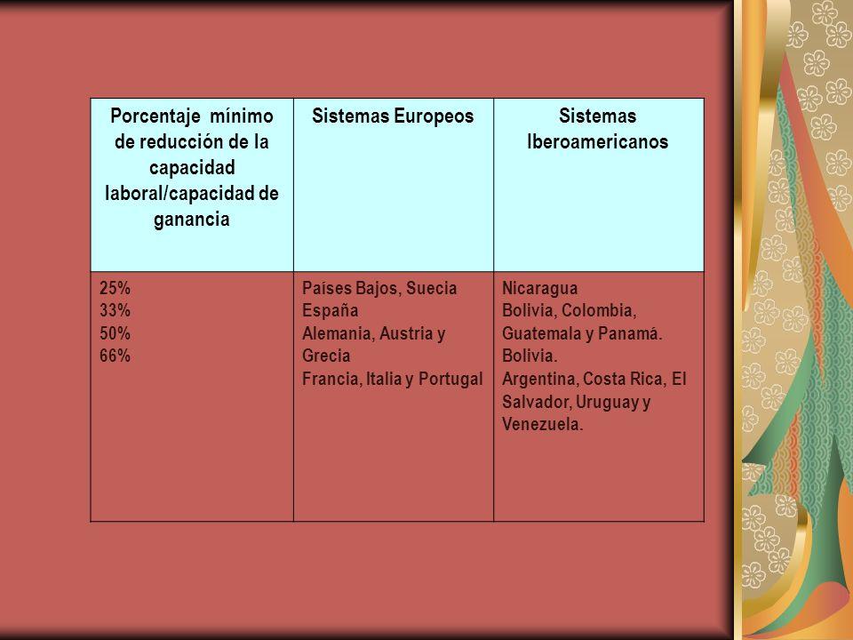 Porcentaje mínimo de reducción de la capacidad laboral/capacidad de ganancia Sistemas EuropeosSistemas Iberoamericanos 25% 33% 50% 66% Países Bajos, S