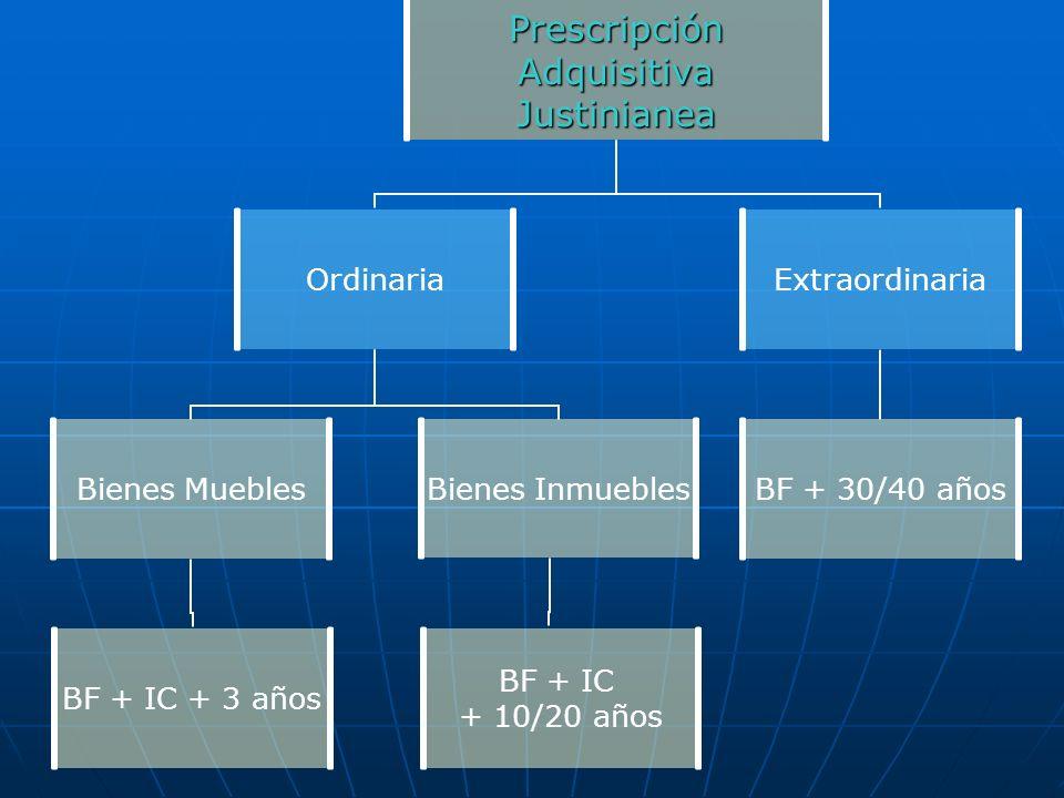 Prescripción Adquisitiva AdquisitivaJustinianea Ordinaria Bienes Muebles BF + IC + 3 años Bienes Inmuebles BF + IC + 10/20 años Extraordinaria BF + 30