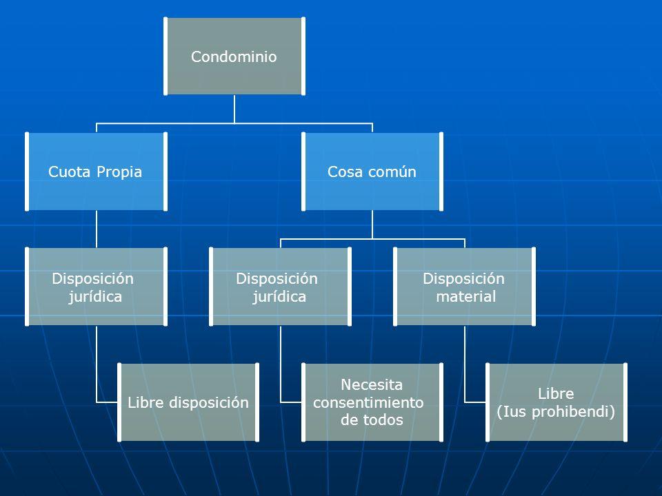 Condominio Cuota Propia Disposición jurídica Libre disposición Cosa común Disposición jurídica Necesita consentimiento de todos Disposición material L
