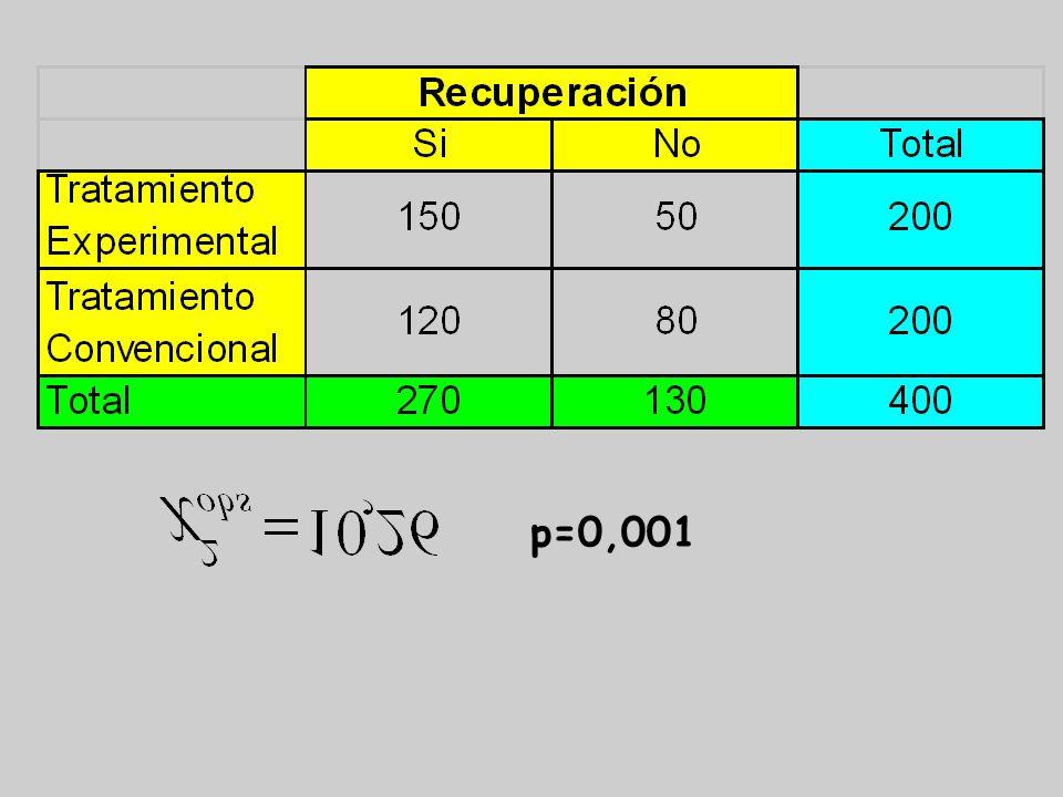 Supongamos que el 75% (p 1 =0,75) de los pacientes bajo el tratamiento experimental mejora apreciablemente a los 5 días, mientras que para los pacient