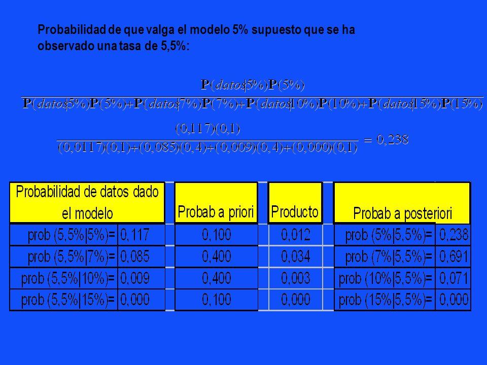 Tasa de asmaticos 4 posibilidades (modelos): 5% 7% 10% 15% Modelos 5% 7% 10% 15% Probabilidad a priori atribuidas a los modelos 0,1 0,4 0,4 0,1 Se hac