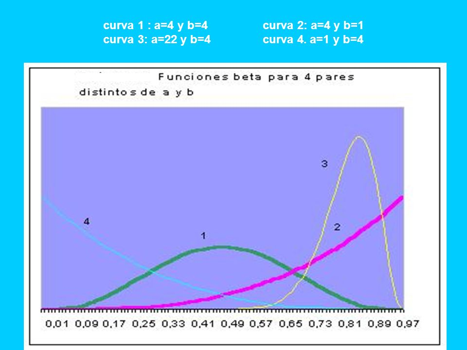 Infinitos modelos Aquí la suma de barras en todo un intervalo es un área bajo la curva