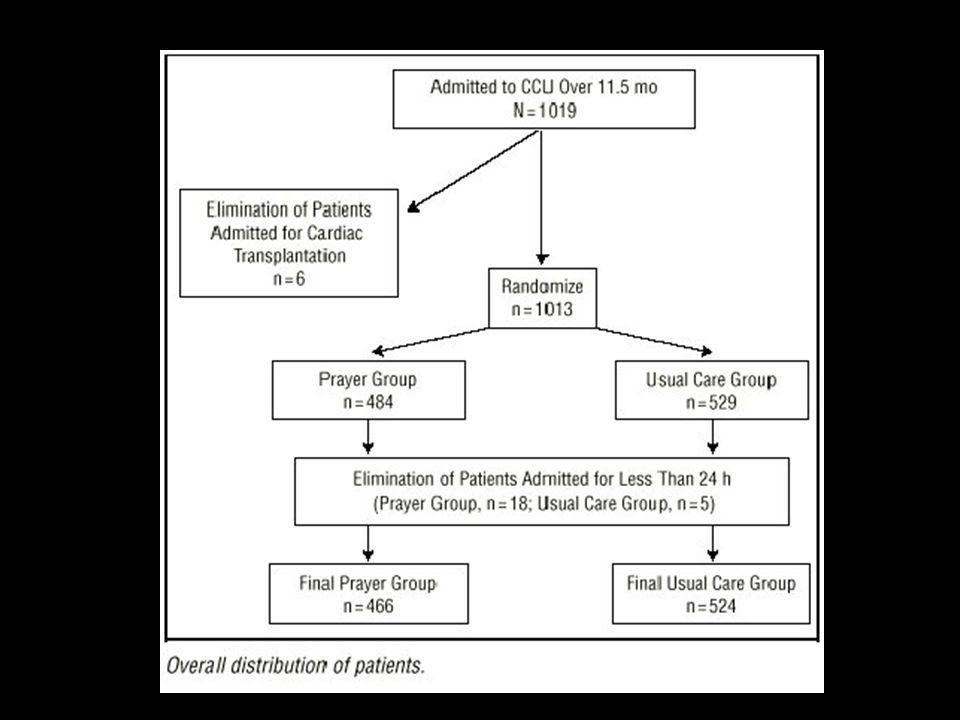Archives of Internal Medicine 1999, Vol 159: 2273-2278
