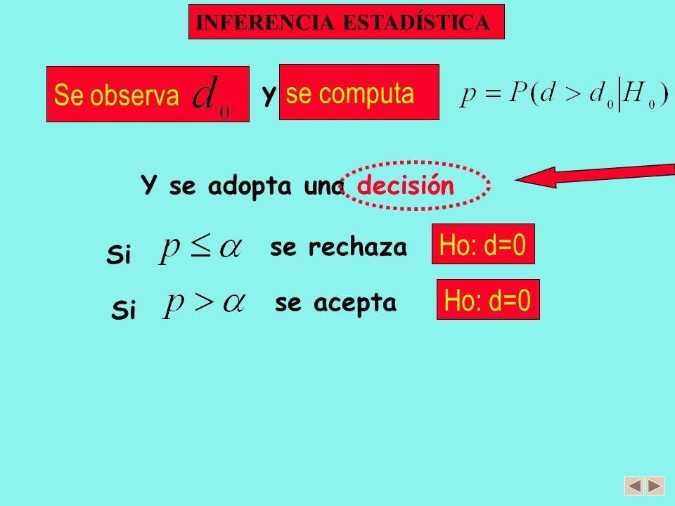 INFERENCIA ESTADÍSTICA Neyman y Pearson (década de los 30) Ho: d=0 Se observa H1: d 0 Se fijan y tasas de error Y se adopta una decisión tasa de falso