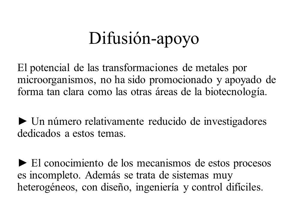 Difusión-apoyo El potencial de las transformaciones de metales por microorganismos, no ha sido promocionado y apoyado de forma tan clara como las otra