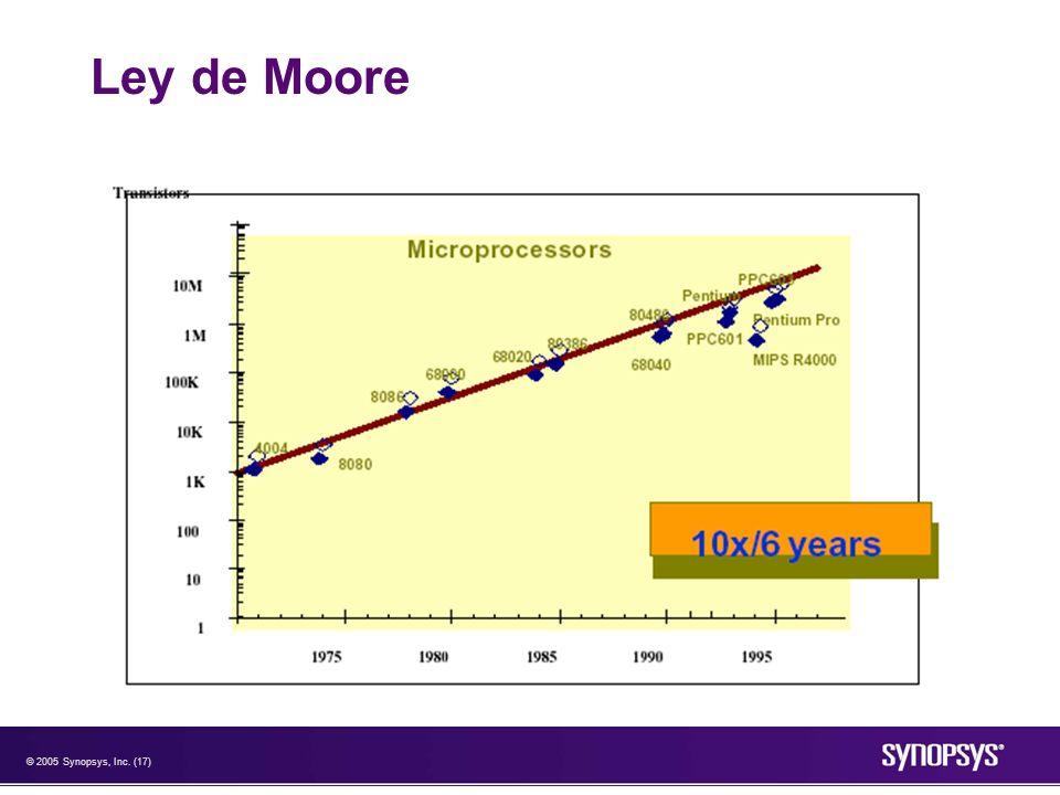 © 2005 Synopsys, Inc. (17) Ley de Moore